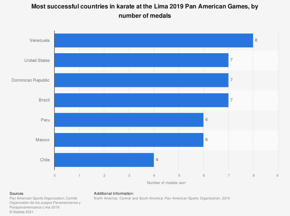 Statistic: Most successful countries in karate at the Lima 2019 Pan American Games, by number of medals | Statista
