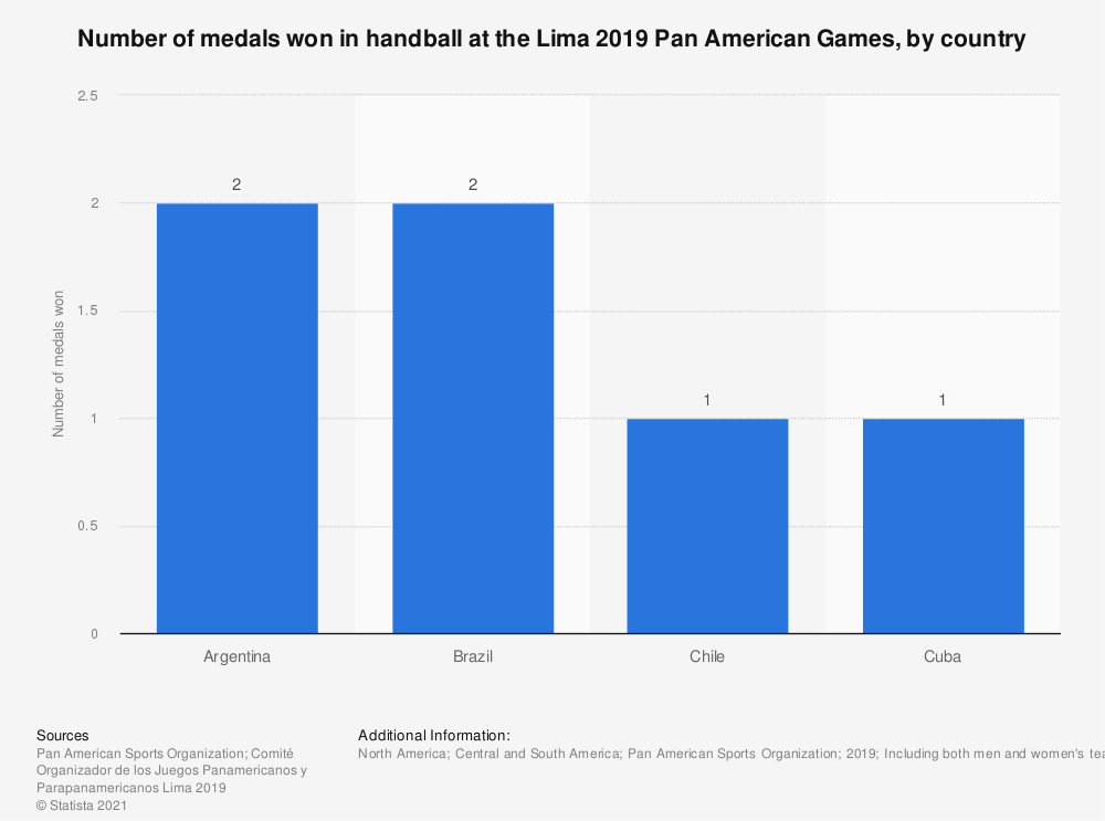 Statistic: Number of medals won in handball at the Lima 2019 Pan American Games, by country   Statista