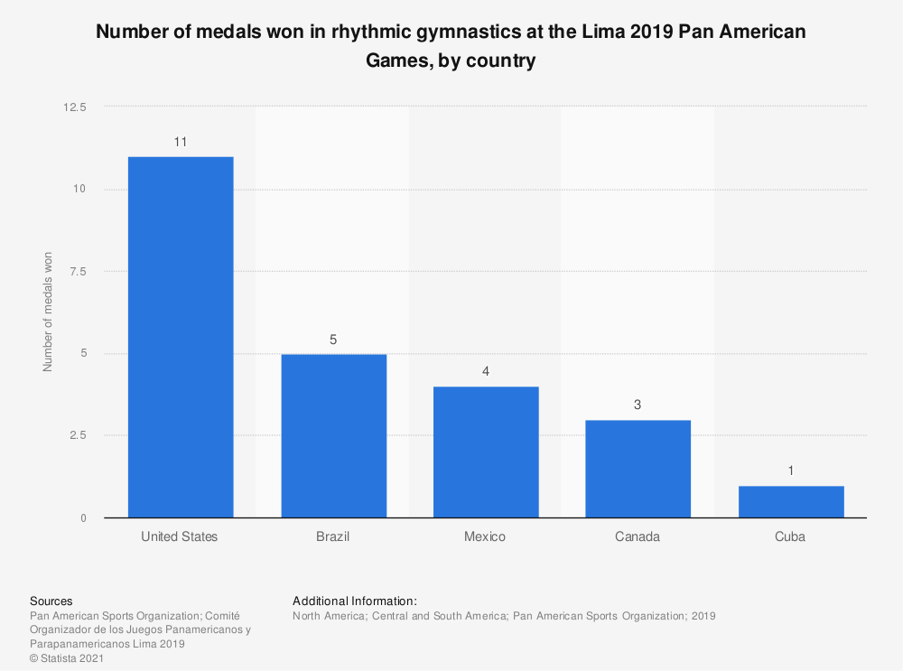 Statistic: Number of medals won in rhythmic gymnastics at the Lima 2019 Pan American Games, by country   Statista