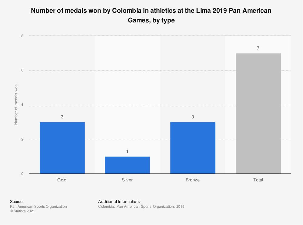 Statistic: Number of medals won by Colombia in athletics at the Lima 2019 Pan American Games, by type | Statista