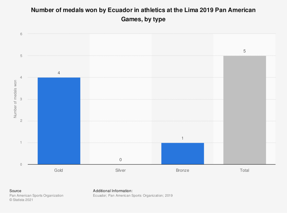 Statistic: Number of medals won by Ecuador in athletics at the Lima 2019 Pan American Games, by type | Statista