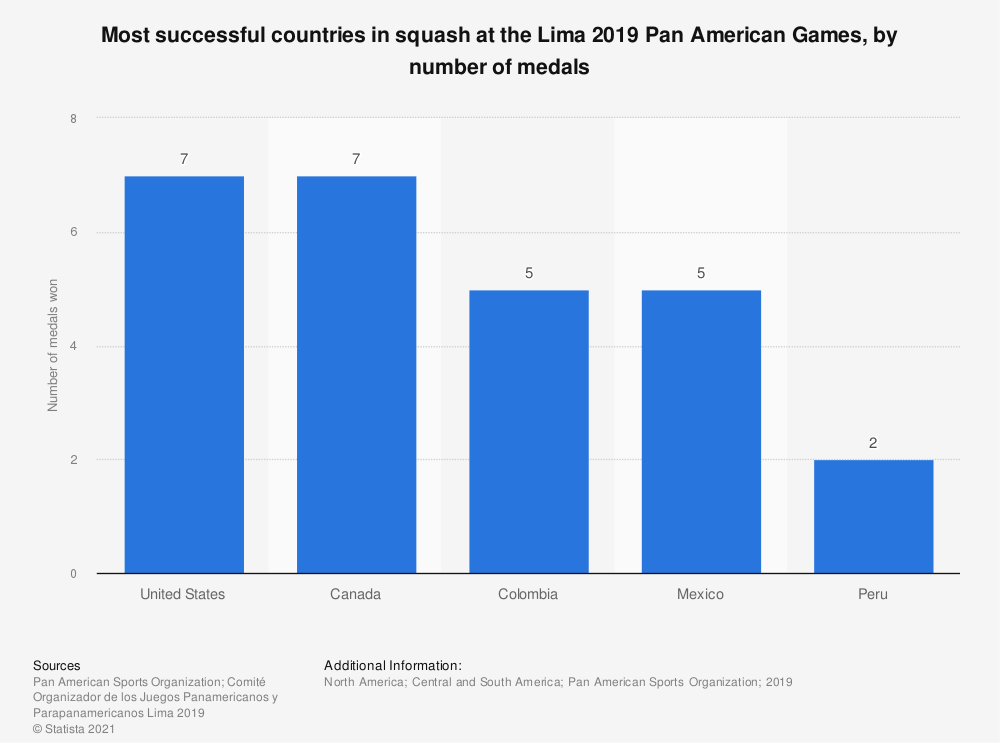 Statistic: Most successful countries in squash at the Lima 2019 Pan American Games, by number of medals | Statista