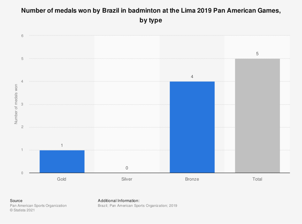 Statistic: Number of medals won by Brazil in badminton at the Lima 2019 Pan American Games, by type | Statista