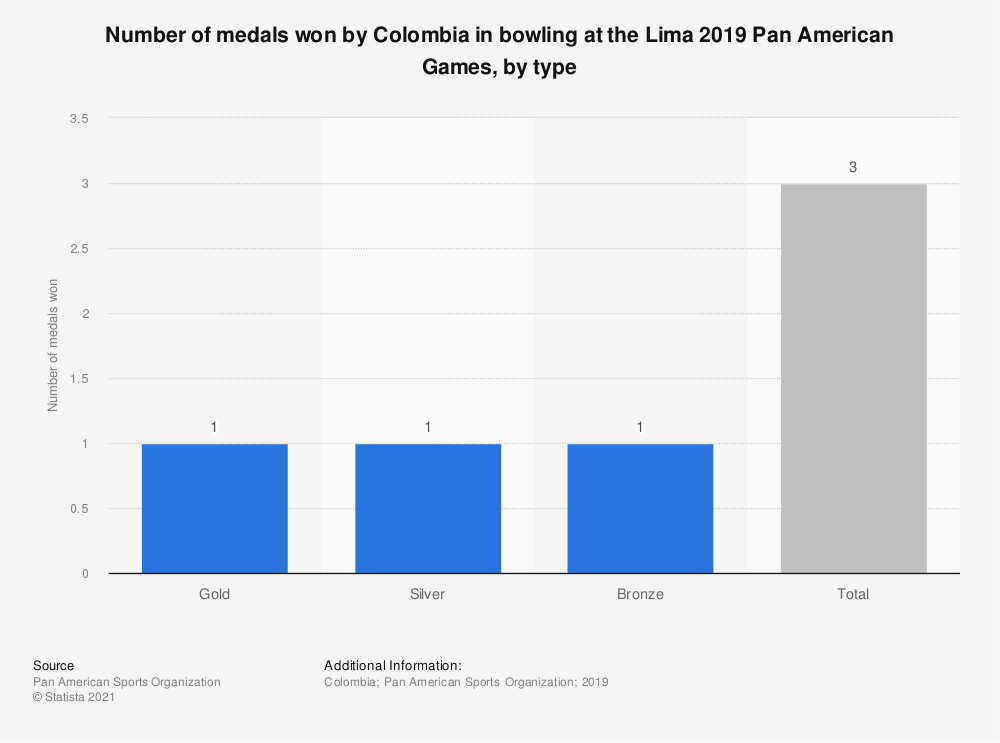 Statistic: Number of medals won by Colombia in bowling at the Lima 2019 Pan American Games, by type | Statista