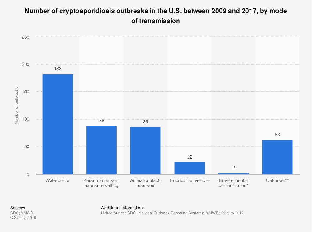 Statistic: Number of cryptosporidiosis outbreaks in the U.S. between 2009 and 2017, by mode of transmission | Statista