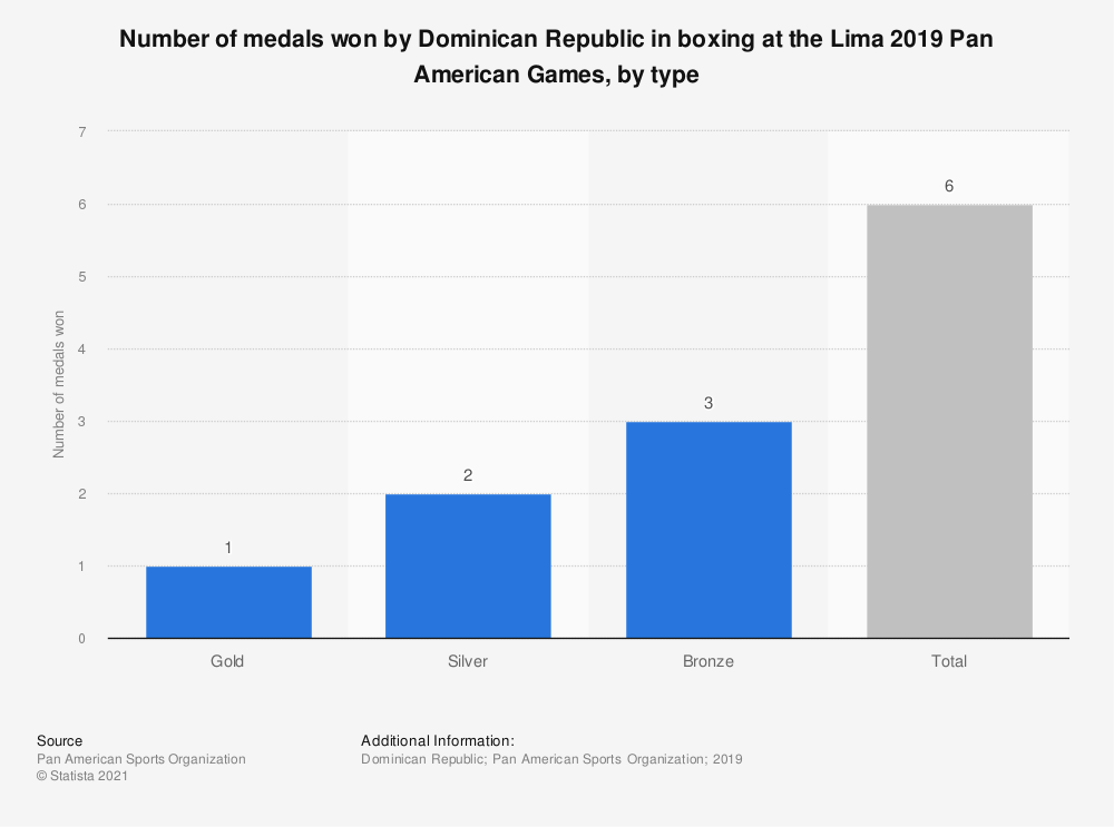 Statistic: Number of medals won by Dominican Republic in boxing at the Lima 2019 Pan American Games, by type | Statista