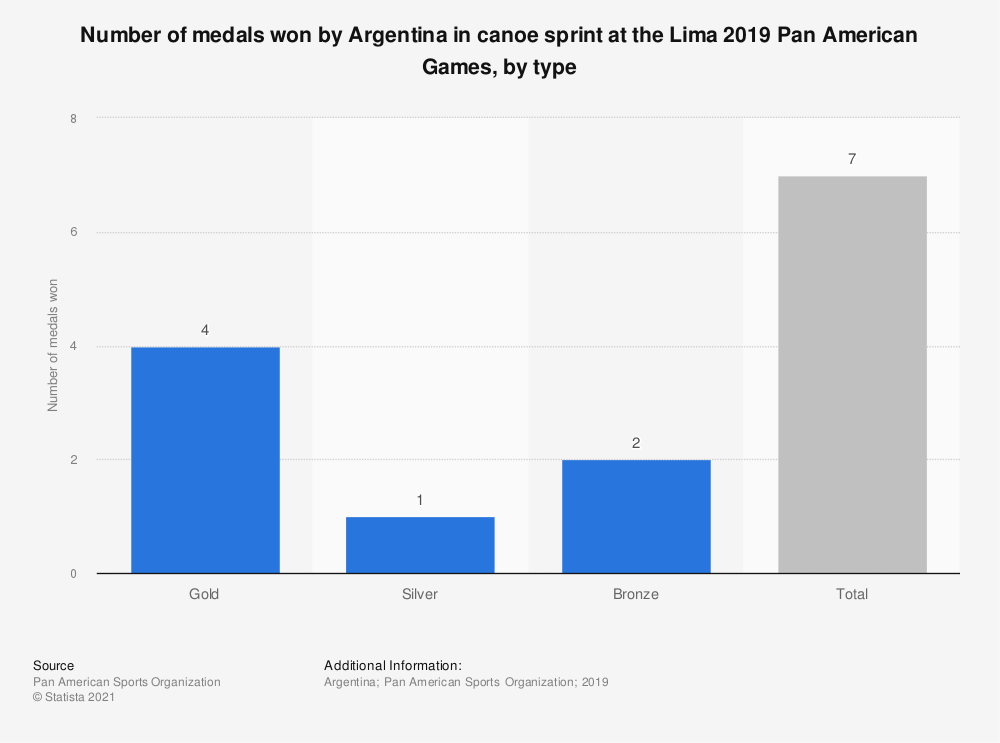 Statistic: Number of medals won by Argentina in canoe sprint at the Lima 2019 Pan American Games, by type   Statista