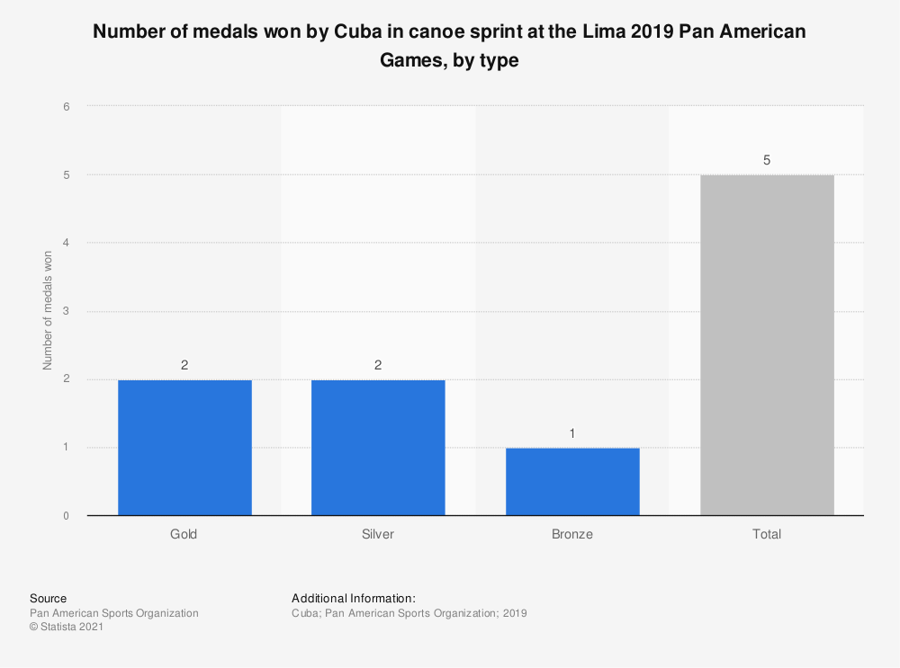 Statistic: Number of medals won by Cuba in canoe sprint at the Lima 2019 Pan American Games, by type | Statista