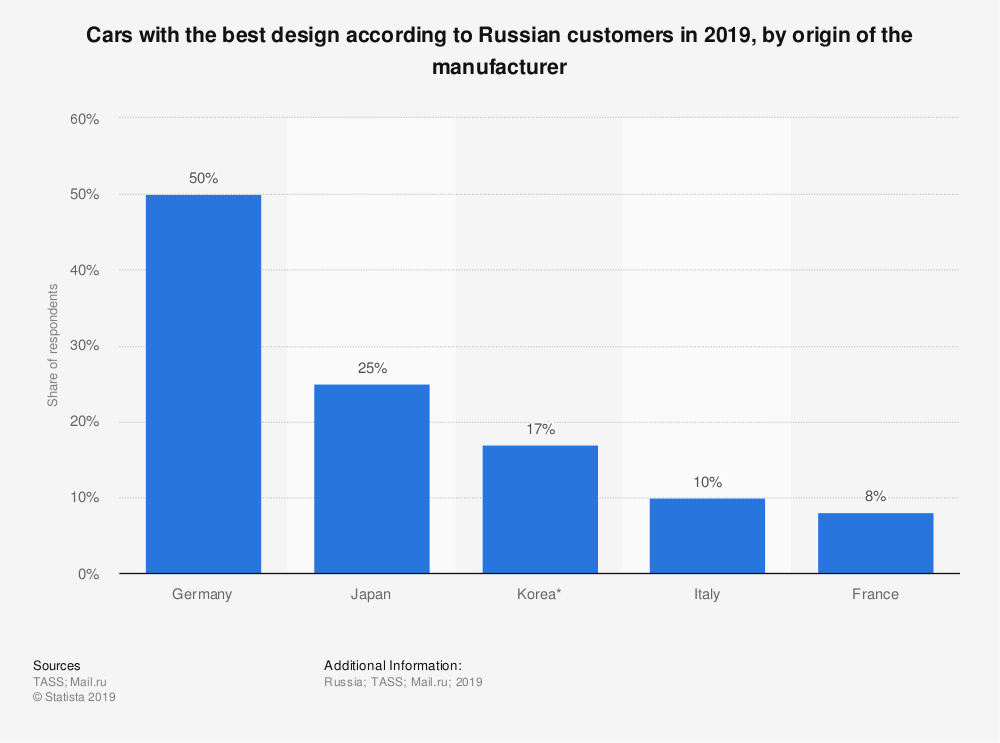 Statistic: Cars with the best design according to Russian customers in 2019, by origin of the manufacturer | Statista