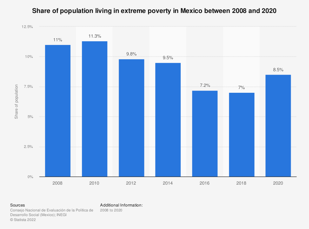 Statistic: Share of population living in extreme poverty in Mexico between 2008 and 2018 | Statista