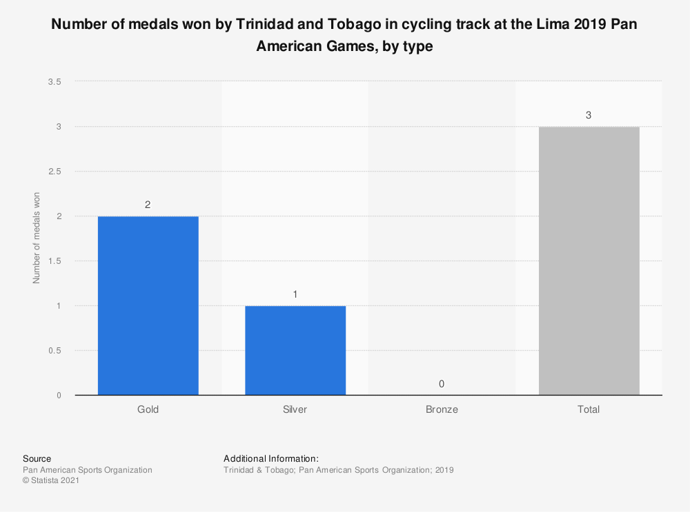 Statistic: Number of medals won by Trinidad and Tobago in cycling track at the Lima 2019 Pan American Games, by type | Statista