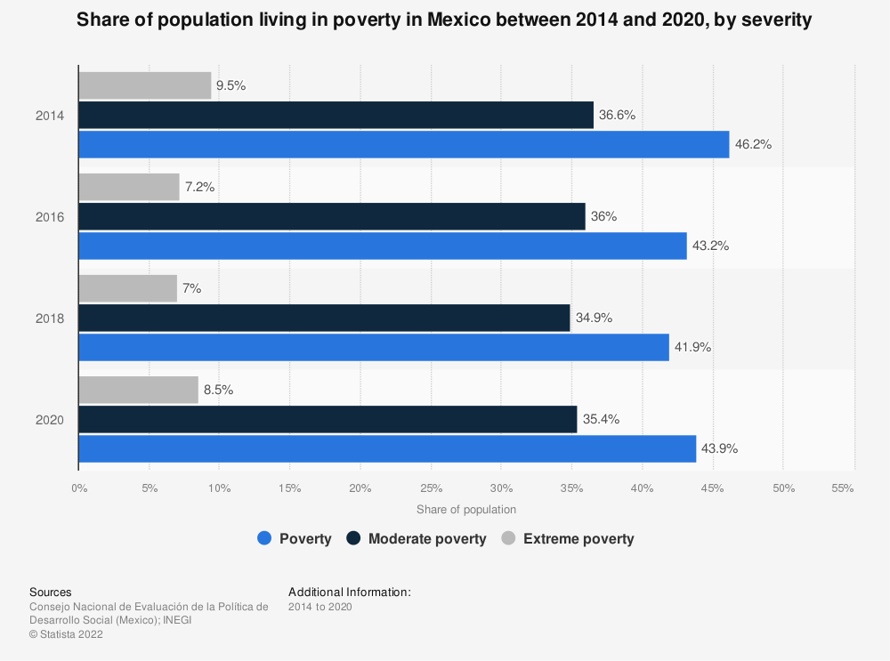Statistic: Share of population living in poverty in Mexico between 2014 and 2018, by severity  | Statista