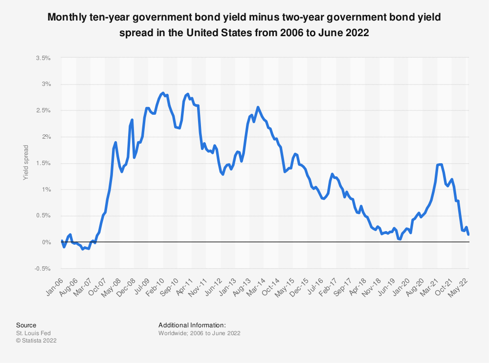 Statistic: Ten-year government bond yield minus two-year government bond yield spread in the United States from 2006 to 2020 | Statista