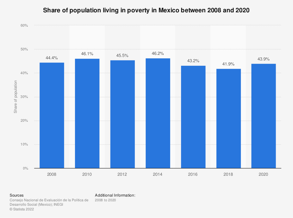 Statistic: Share of population living in poverty in Mexico between 2008 and 2018 | Statista