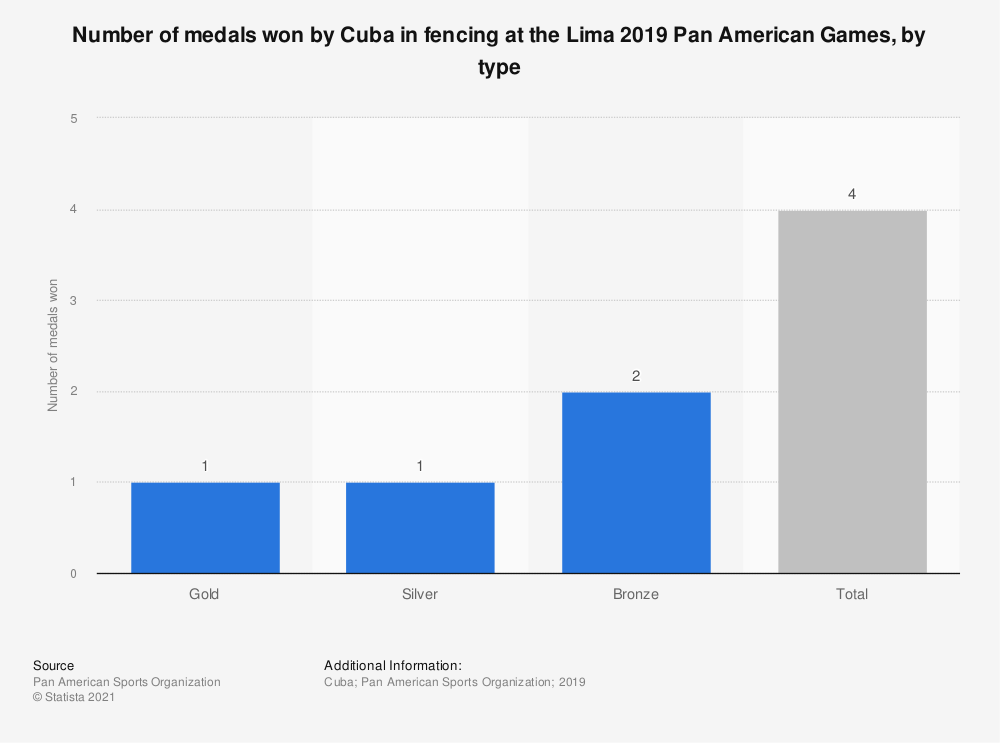 Statistic: Number of medals won by Cuba in fencing at the Lima 2019 Pan American Games, by type | Statista