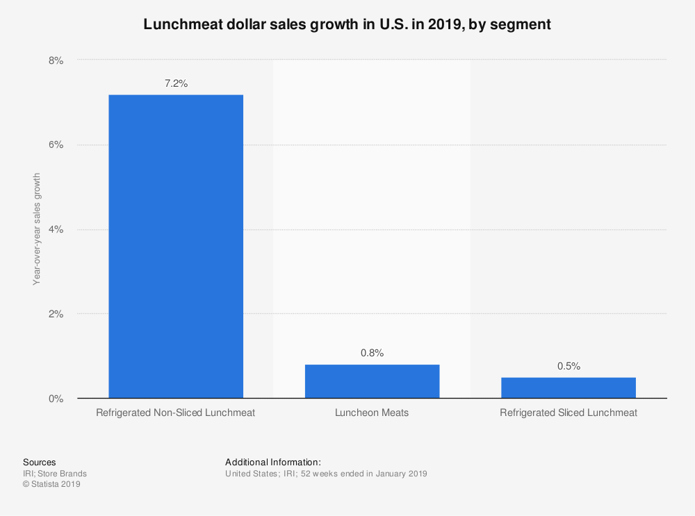 Statistic: Lunchmeat dollar sales growth in U.S. in 2019, by segment  | Statista