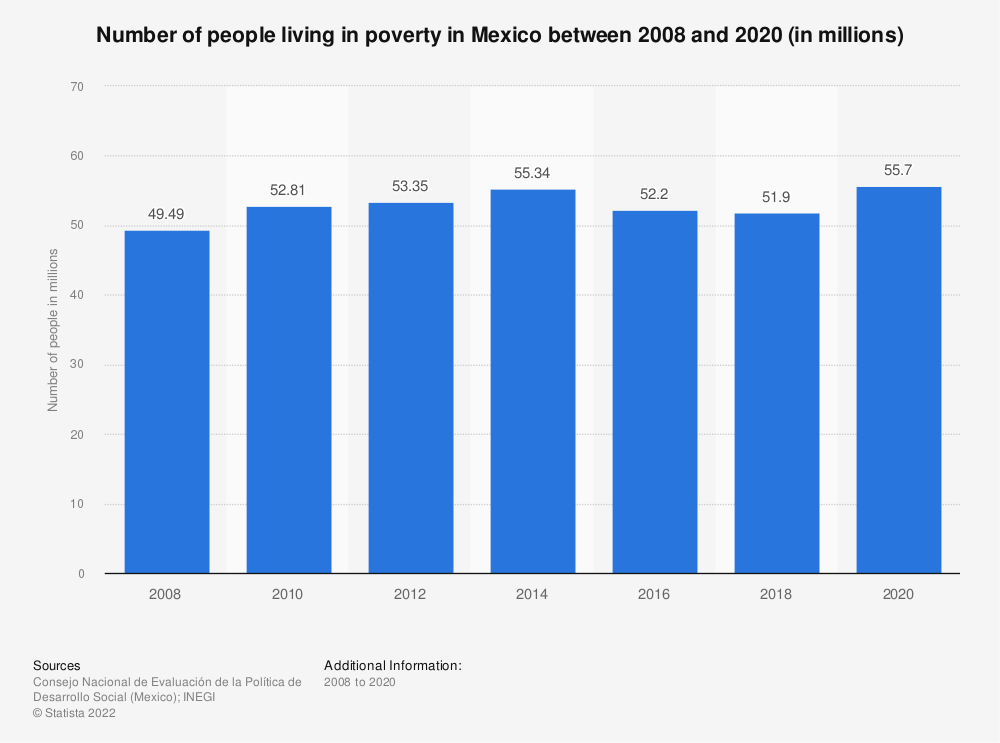 Statistic: Number of people living in poverty in Mexico between 2008 and 2018 (in millions)  | Statista