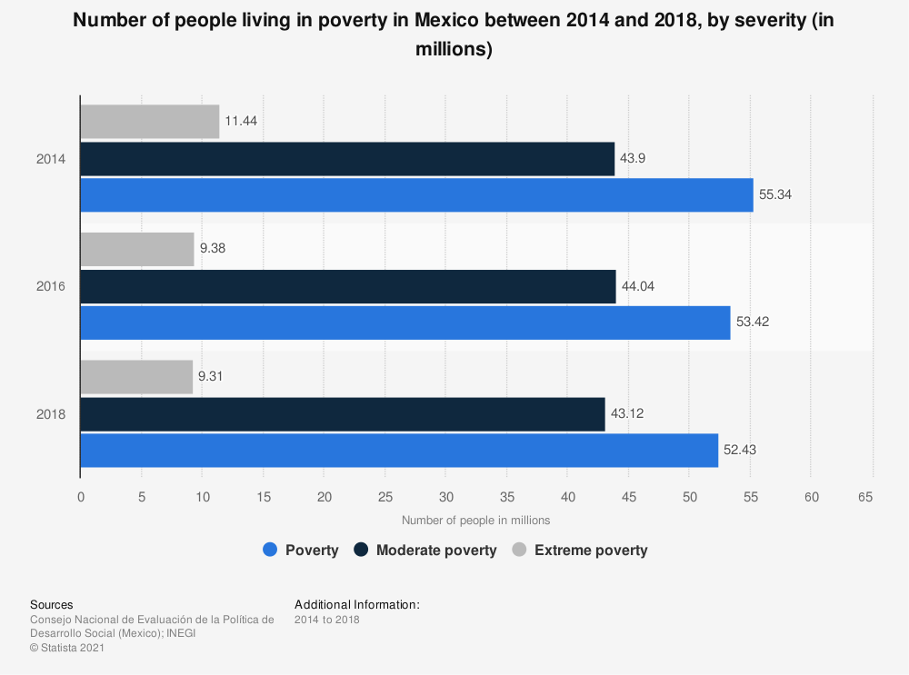 Statistic: Number of people living in poverty in Mexico between 2014 and 2018, by severity (in millions)    Statista