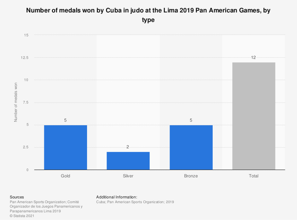 Statistic: Number of medals won by Cuba in judo at the Lima 2019 Pan American Games, by type | Statista
