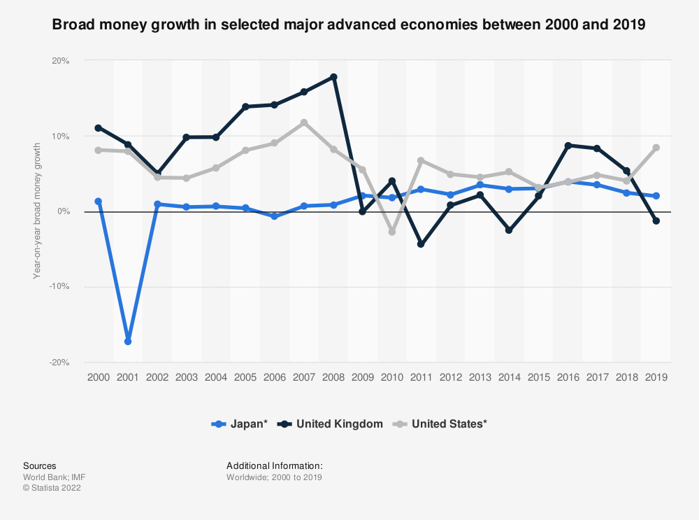 Statistic: Broad money growth in selected major advanced economies between 2000 and 2018 | Statista
