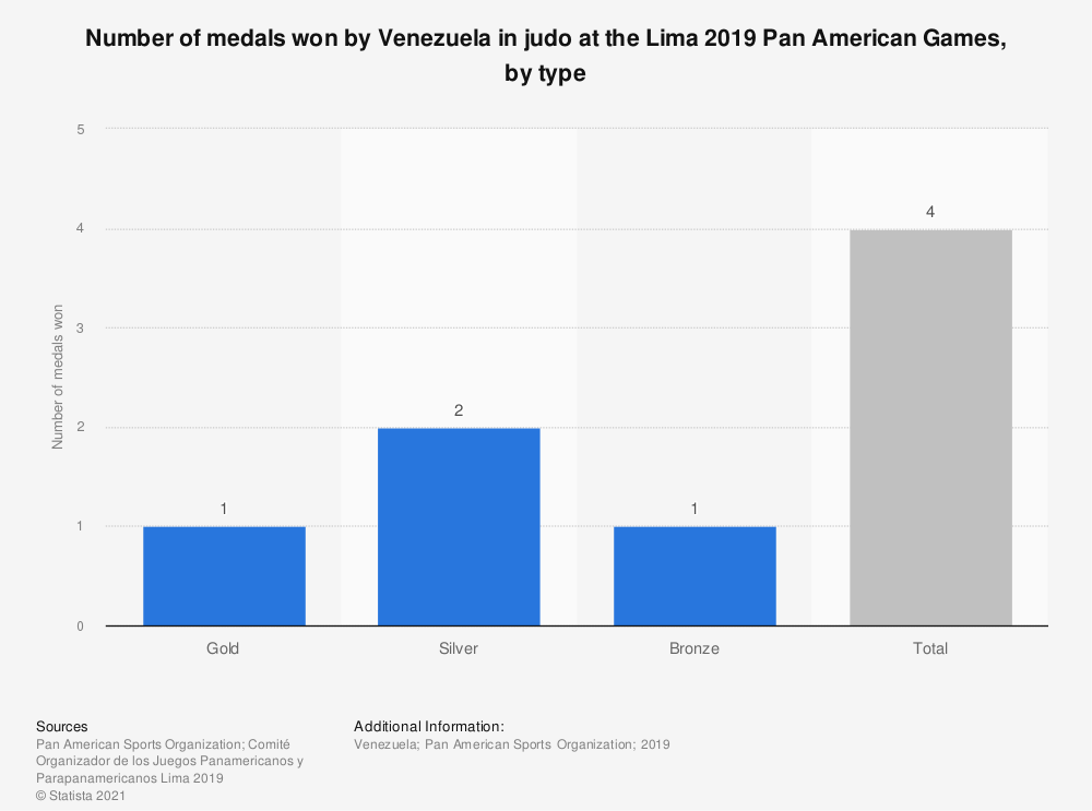 Statistic: Number of medals won by Venezuela in judo at the Lima 2019 Pan American Games, by type | Statista