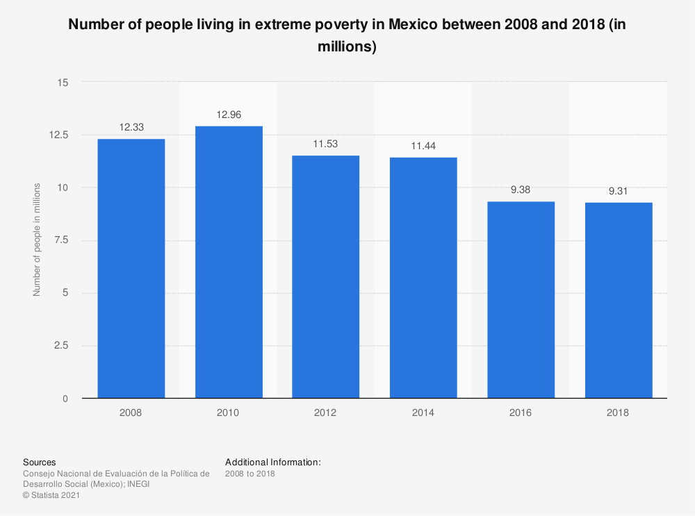Statistic: Number of people living in extreme poverty in Mexico between 2008 and 2018 (in millions)  | Statista