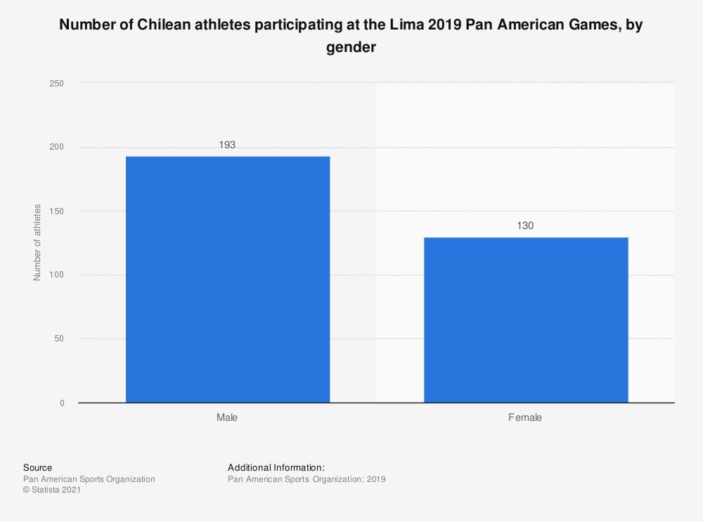 Statistic: Number of Chilean athletes participating at the Lima 2019 Pan American Games, by gender | Statista