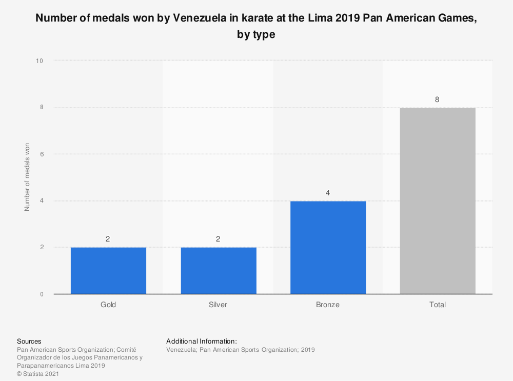 Statistic: Number of medals won by Venezuela in karate at the Lima 2019 Pan American Games, by type   Statista