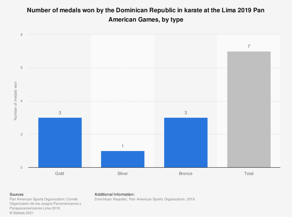 Statistic: Number of medals won by the Dominican Republic in karate at the Lima 2019 Pan American Games, by type | Statista