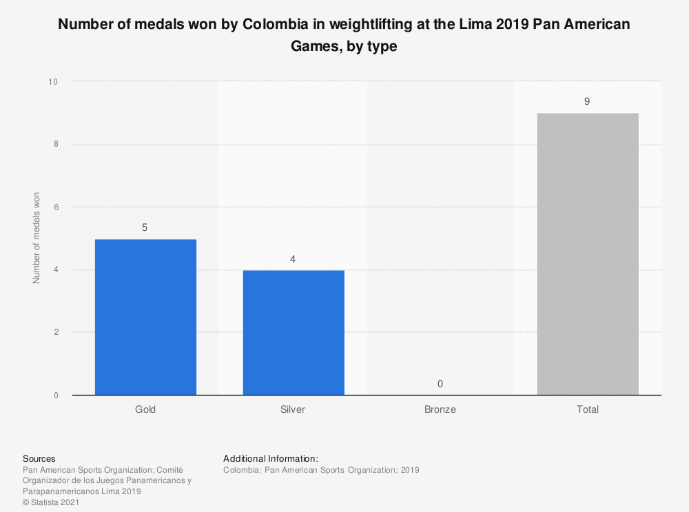 Statistic: Number of medals won by Colombia in weightlifting at the Lima 2019 Pan American Games, by type | Statista
