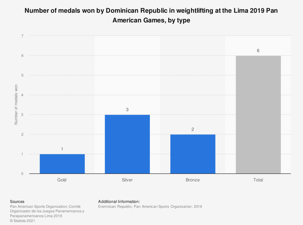 Statistic: Number of medals won by Dominican Republic in weightlifting at the Lima 2019 Pan American Games, by type | Statista