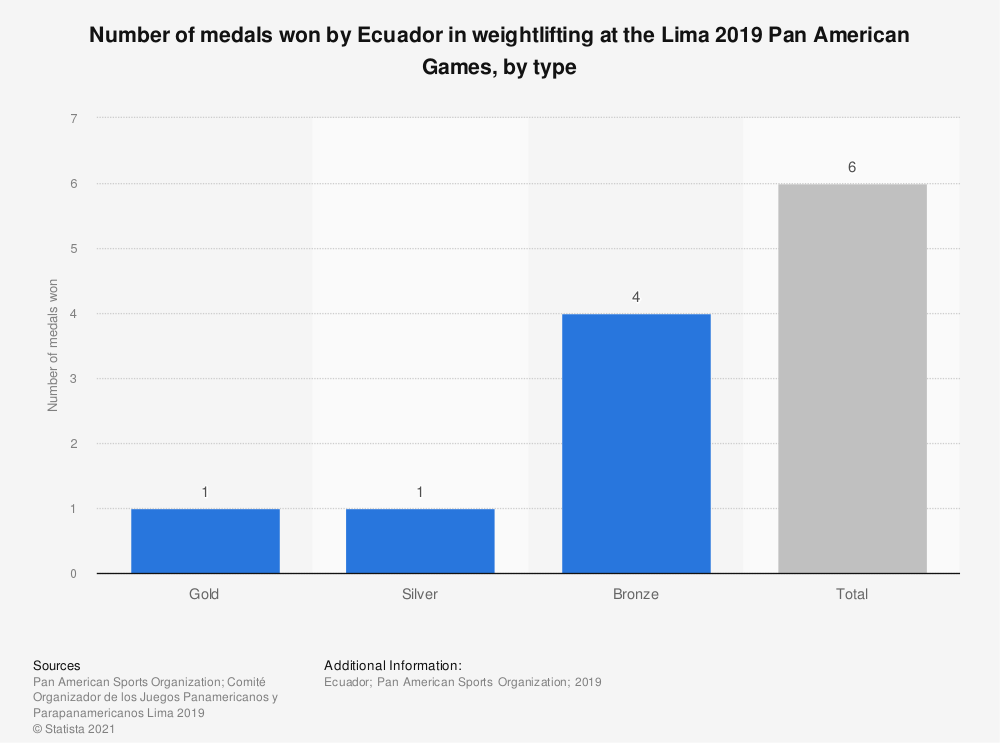 Statistic: Number of medals won by Ecuador in weightlifting at the Lima 2019 Pan American Games, by type | Statista