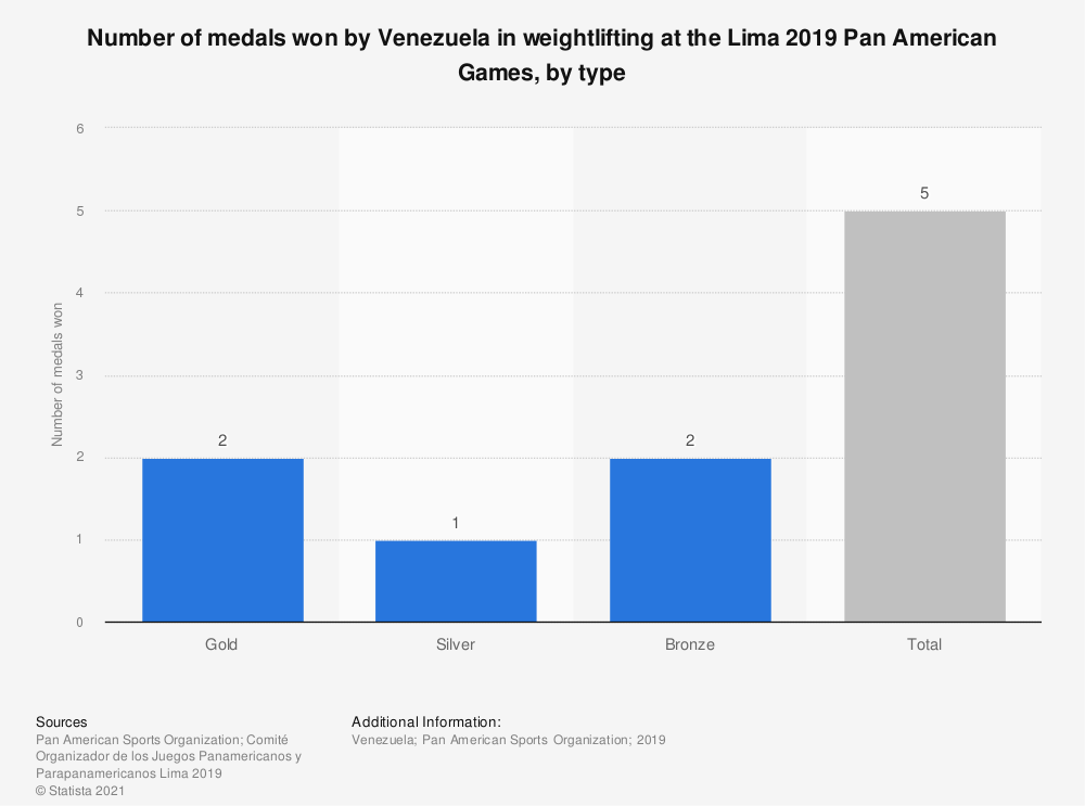 Statistic: Number of medals won by Venezuela in weightlifting at the Lima 2019 Pan American Games, by type | Statista