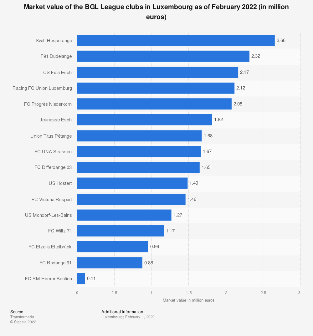 Statistic: Market value of the BGL League clubs in Luxembourg as of November 2019 (in million euros) | Statista