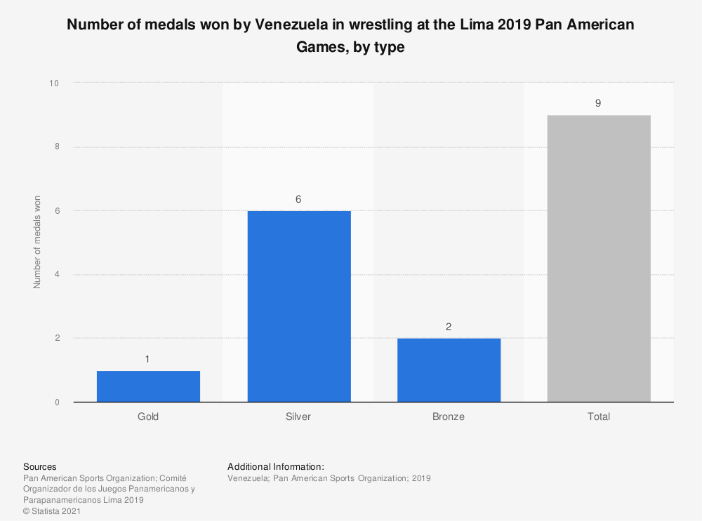 Statistic: Number of medals won by Venezuela in wrestling at the Lima 2019 Pan American Games, by type | Statista