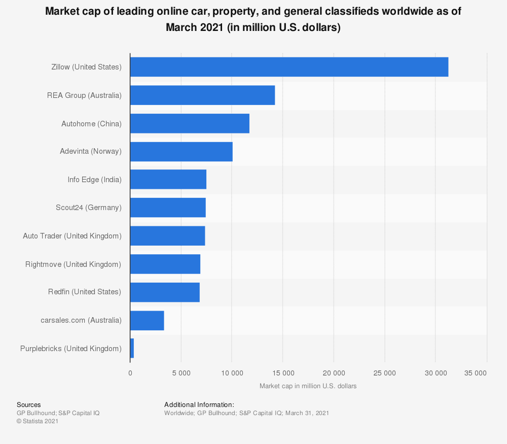 Statistic: Market cap of leading online car, property, and general classifieds worldwide as of March 2021 (in million U.S. dollars) | Statista