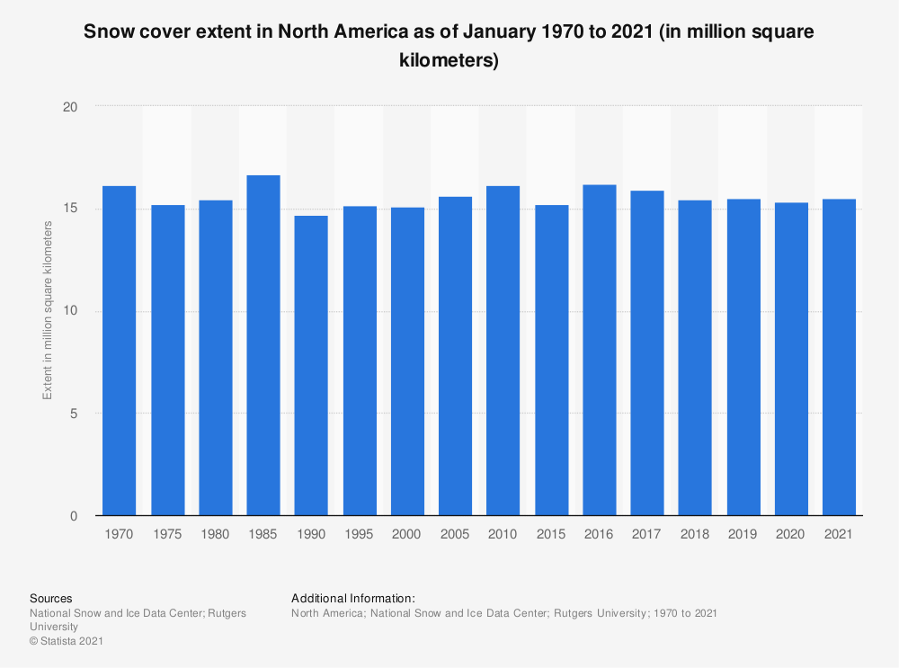 Statistic: Snow cover extent in North America as of January 1970 to 2020 (in million square kilometers)* | Statista