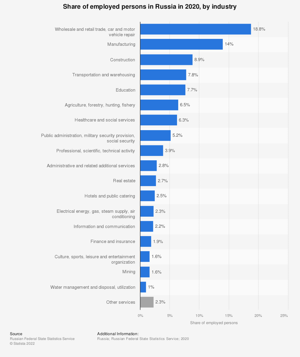 Statistic: Distribution of employed persons in Russia in 2018, by industry (in 1,000s) | Statista