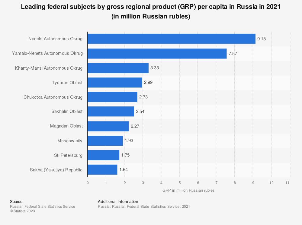 Statistic: Gross regional product (GRP) per capita in the richest regions of Russia in 2019 (in million Russian rubles) | Statista