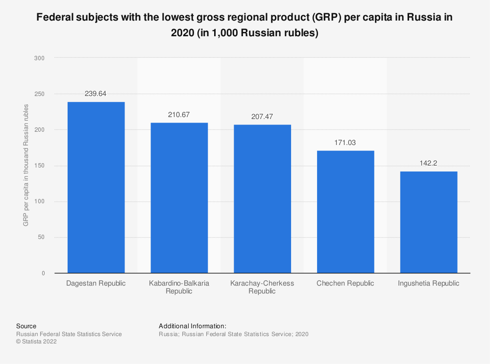 Statistic: Russian regions with the lowest gross regional product (GRP) per capita (in U.S. dollars) | Statista