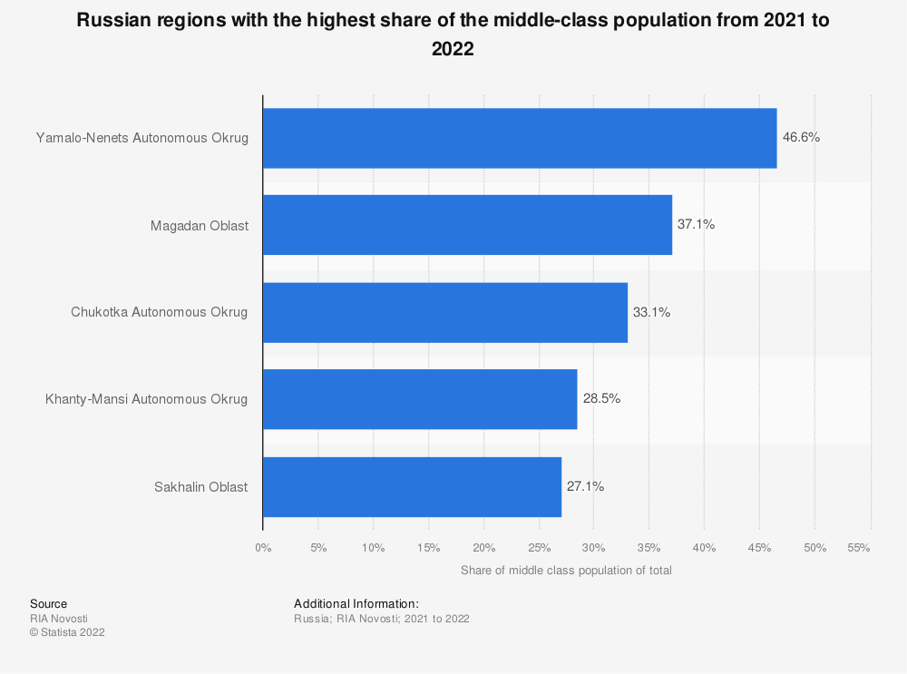 Statistic: Russian regions with the highest share of the middle-class population from June 1, 2018 to June 1, 2019 | Statista