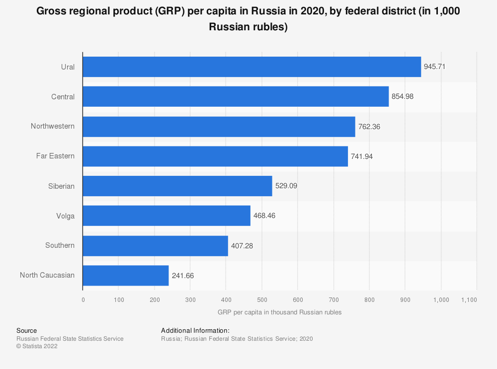 Statistic: Gross regional product (GRP) per capita in Russia in 2019, by federal district (in 1,000 Russian rubles)   Statista