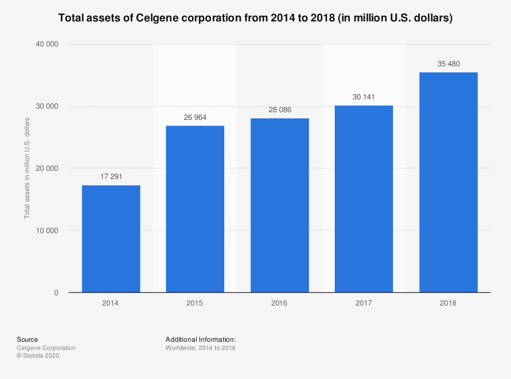 Statistic: Total assets of Celgene corporation from 2014 to 2018 (in million U.S. dollars) | Statista
