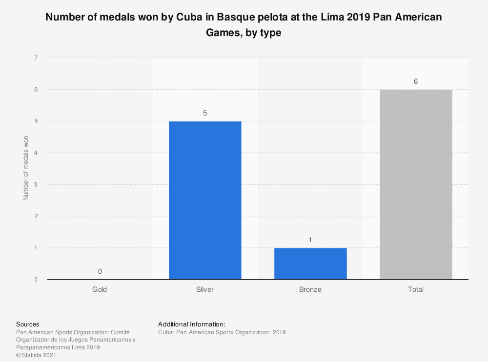 Statistic: Number of medals won by Cuba in Basque pelota at the Lima 2019 Pan American Games, by type | Statista