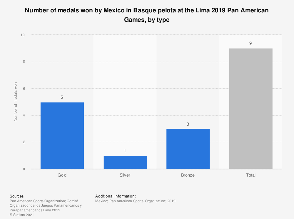 Statistic: Number of medals won by Mexico in Basque pelota at the Lima 2019 Pan American Games, by type | Statista