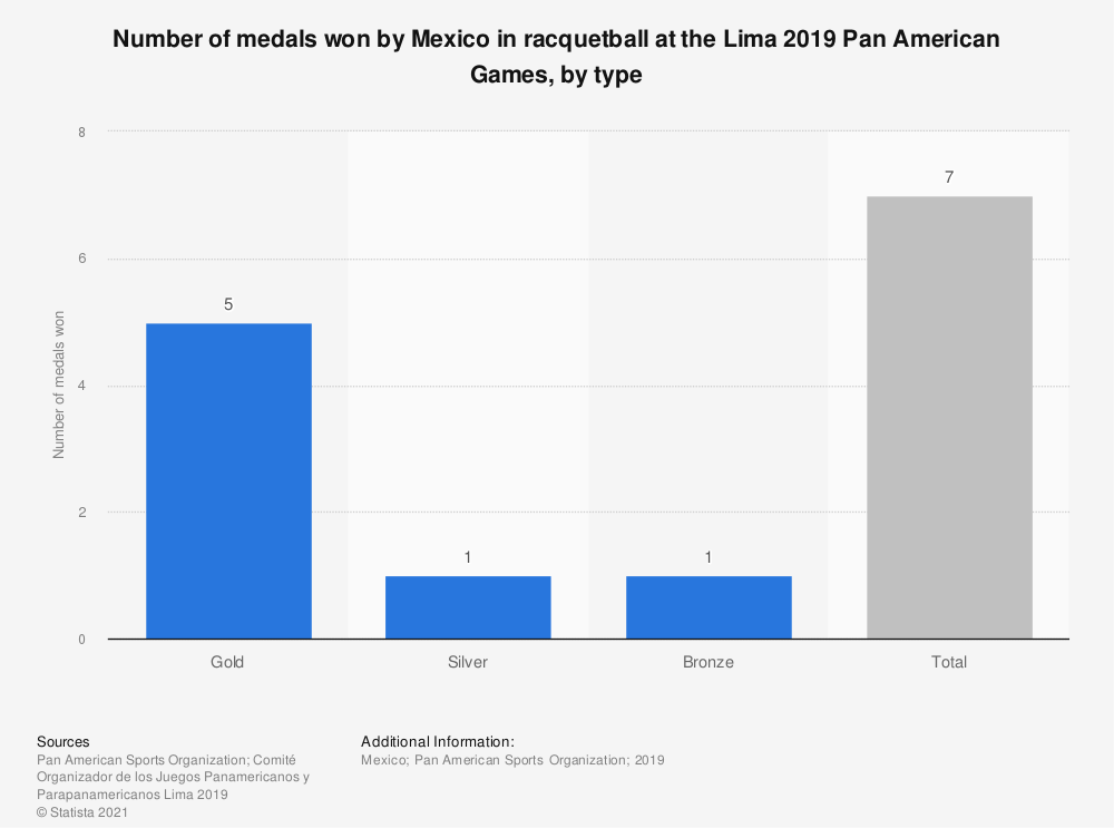 Statistic: Number of medals won by Mexico in racquetball at the Lima 2019 Pan American Games, by type   Statista