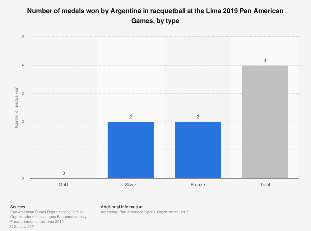 Statistic: Number of medals won by Argentina in racquetball at the Lima 2019 Pan American Games, by type | Statista