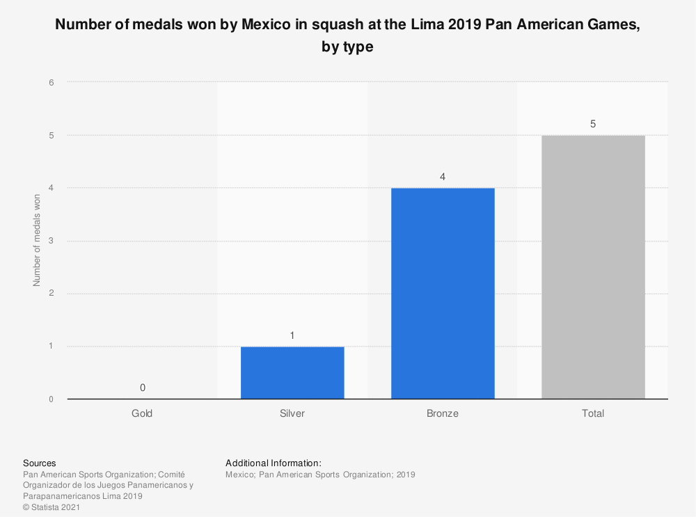 Statistic: Number of medals won by Mexico in squash at the Lima 2019 Pan American Games, by type | Statista
