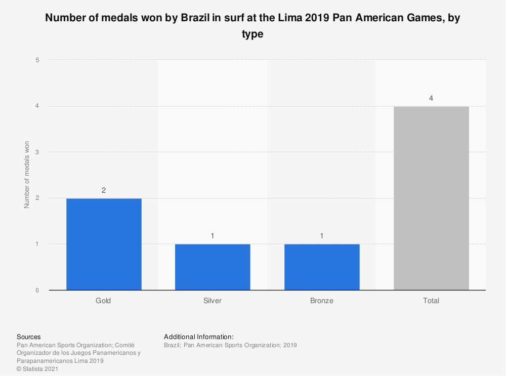 Statistic: Number of medals won by Brazil in surf at the Lima 2019 Pan American Games, by type | Statista