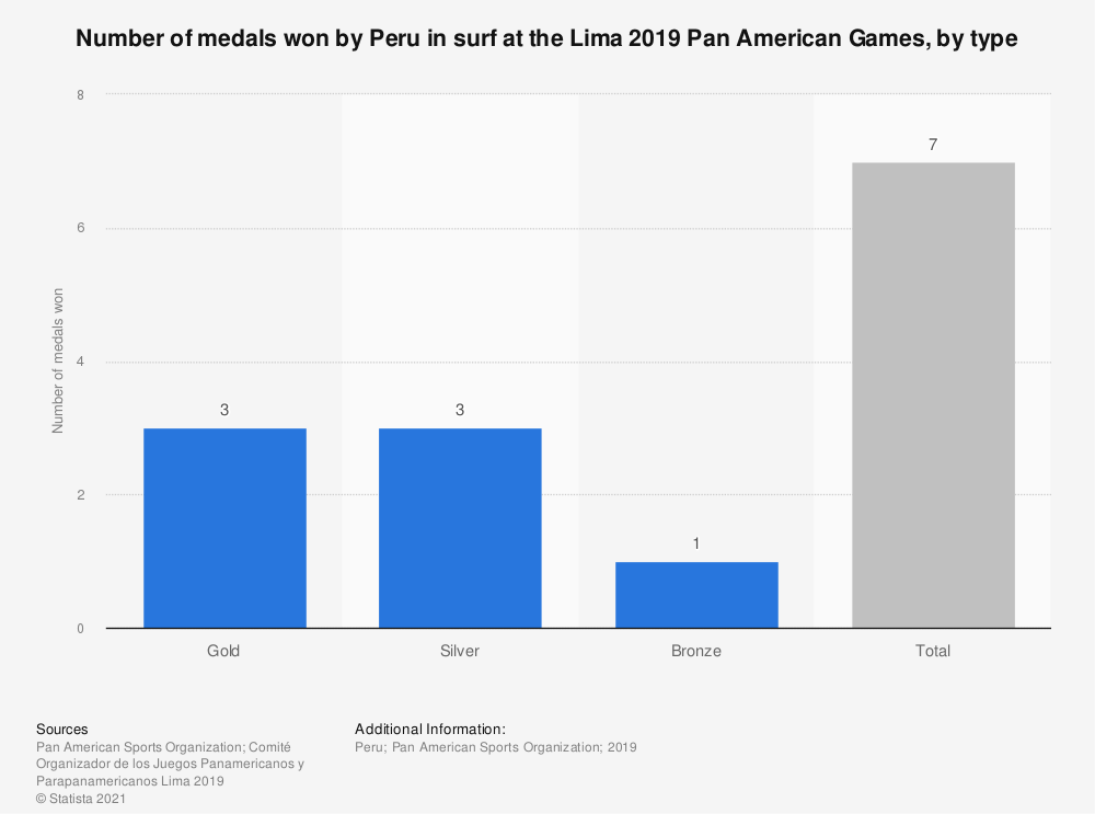 Statistic: Number of medals won by Peru in surf at the Lima 2019 Pan American Games, by type | Statista